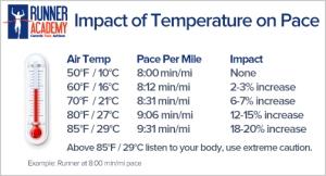 Impact de la temperature